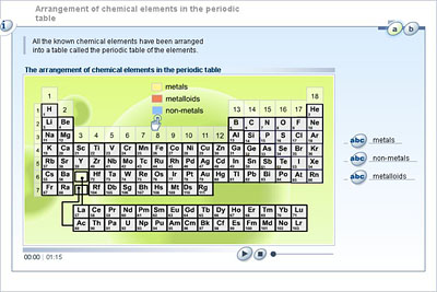arrangement of chemical elements in the periodic table - Periodic Table Arrangement Activity