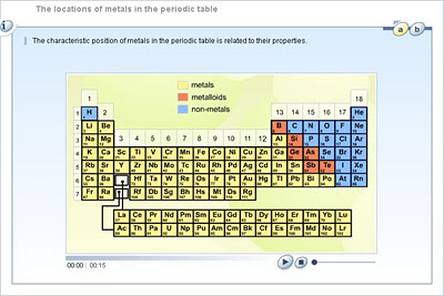 Chemistry lower secondary ydp student activity the locations the locations of metals in the periodic table urtaz Image collections