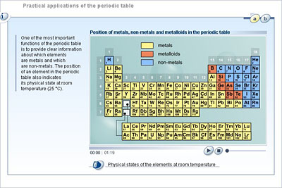 Chemistry lower secondary ydp student activity practical chemistry lower secondary ydp student activity practical applications of the periodic table urtaz Choice Image