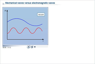 What Are Some Examples of Mechanical Waves?