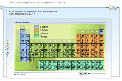 Chemistry upper secondary ydp student activity electron electron configuration and the periodic table 2 urtaz Image collections
