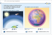 CFCs and ozone layer depletion