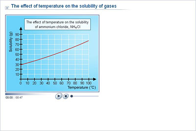 the effect of temperature on solubility In this video i will explain the effects of temperature on solubility  matric part 1 chemistry, effect of temperature - chapter 6 solutions - 9th class chemistry - duration: 9:27.