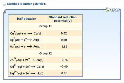 Chemistry Upper Secondary Ydp Chart Standard Reduction Potentials