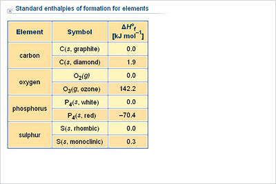 Standard Enthalpies Of Formation For Elements