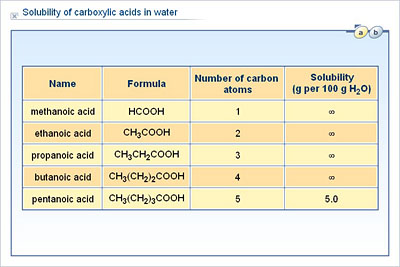 Chemistry - Upper Secondary - YDP - Chart - Solubility of ...