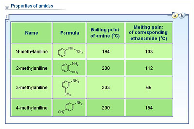 Chemistry - Upper Secondary - YDP - Whiteboard exercise - Properties