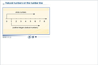 Natural numbers on the number line