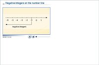 Negative integers on the number line