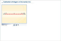 Subtraction of integers on the number line