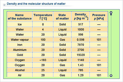 Physics Upper Secondary Ydp Chart Density And The Molecular Structure Of Matter