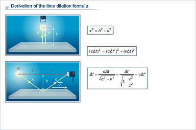 Physics - Upper Secondary - YDP - Glossary - Derivation of the time