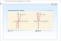 The derivative of the simplest cubic function